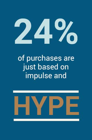 24% of purchases are just based on impulse and hype.