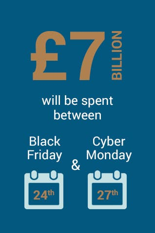 £7 billion will be spent between Black Friday 24th & Cyber Monday 27th