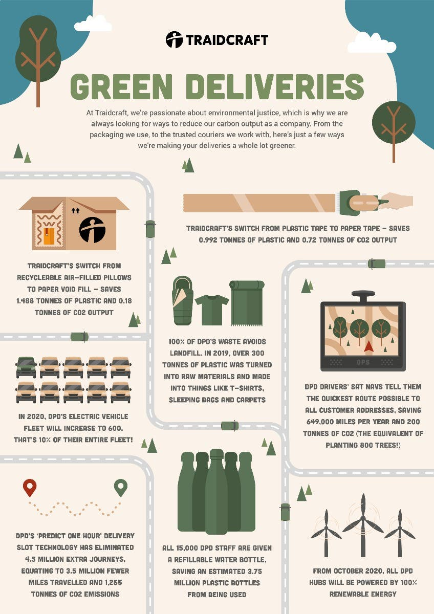 Infographic showing Traidcraft and DPD's green policies