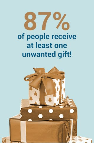 87% of people receive at least one unwanted gift.
